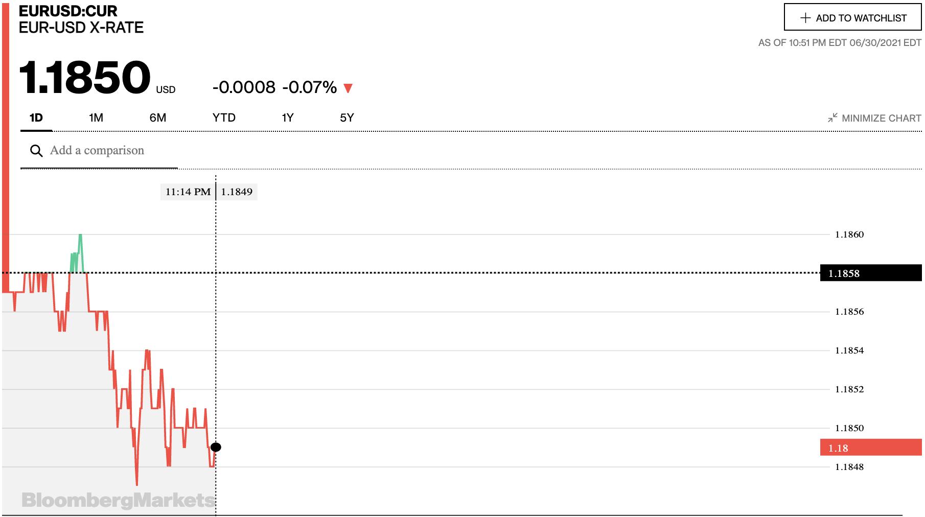 Tỷ giá euro hôm nay 1/7: Đồng loạt giảm sâu tại các ngân hàng và thị trường chợ đen - Ảnh 2.