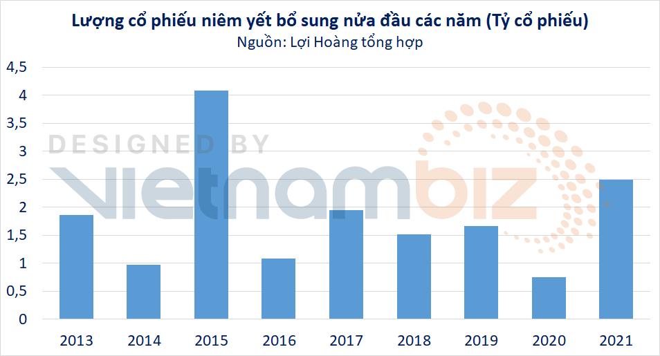 NĐT có thêm 2,5 tỷ cổ phiếu để giao dịch khi doanh nghiệp trên HOSE trả cổ tức, chào bán cổ phần - Ảnh 2.