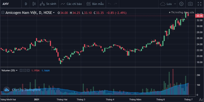 Cổ phiếu tâm điểm 2/7: VNM, MSN, ANV - Ảnh 4.