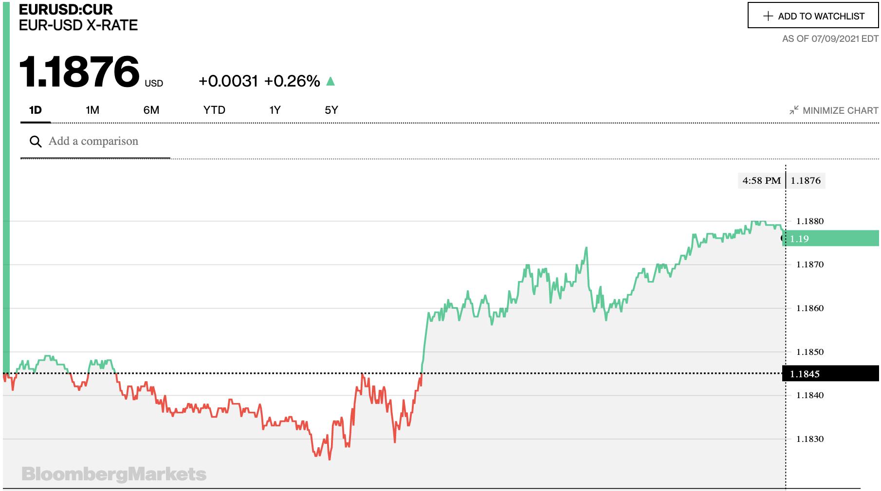 Tỷ giá euro hôm nay 10/7: Biến động trái chiều tại các ngân hàng ngày cuối tuần - Ảnh 2.