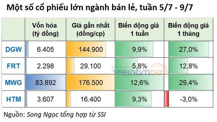 Cổ phiếu bán lẻ bứt tốc trong tuần thị trường đỏ lửa, MWG và DGW cùng lên đỉnh mới - Ảnh 3.