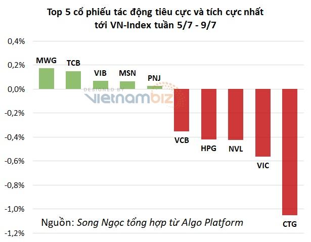 Cổ phiếu bán lẻ bứt tốc trong tuần thị trường đỏ lửa, MWG và DGW cùng lên đỉnh mới - Ảnh 4.