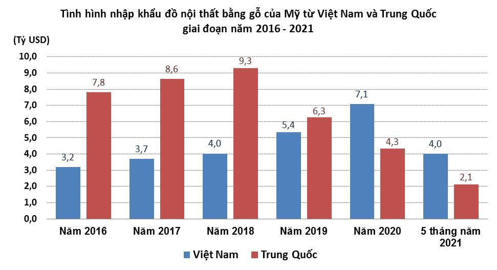 Đồ nội thất bằng gỗ Việt Nam chiếm lĩnh thị trường Mỹ - Ảnh 3.