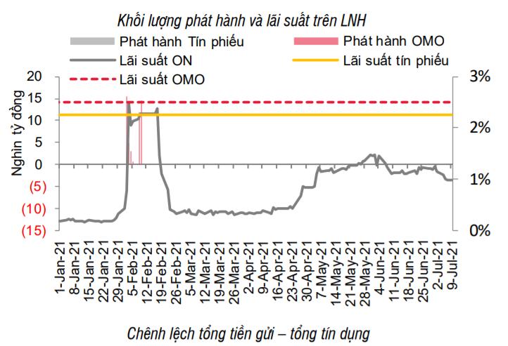 NHNN bơm tiền trở lại thị trường, các hợp đồng bán ngoại tệ kỳ hạn bắt đầu được thực hiện - Ảnh 2.
