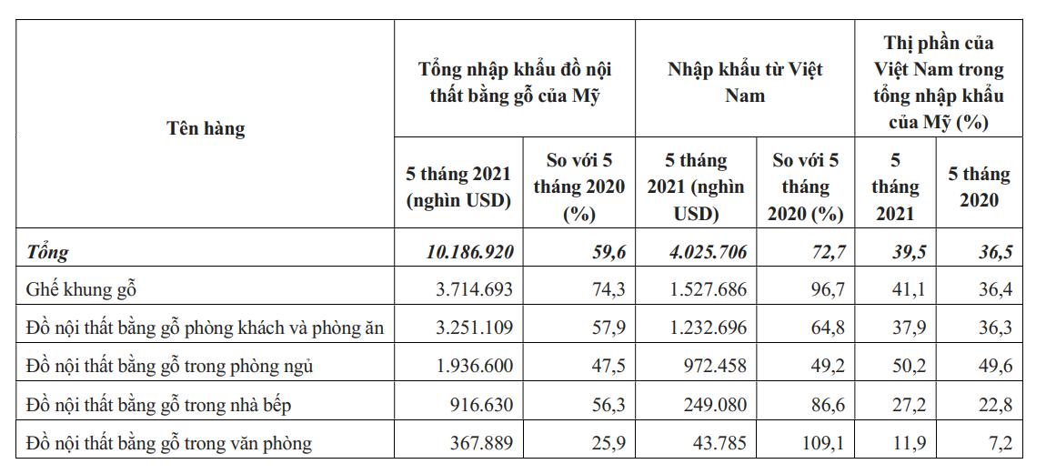 Đồ nội thất bằng gỗ Việt Nam chiếm lĩnh thị trường Mỹ - Ảnh 2.
