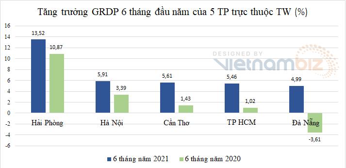 'Đầu tàu' TP HCM hơn 16.000 ca nhiễm và nỗi lo nền kinh tế có thể chịu ảnh hưởng trầm trọng hơn - Ảnh 5.