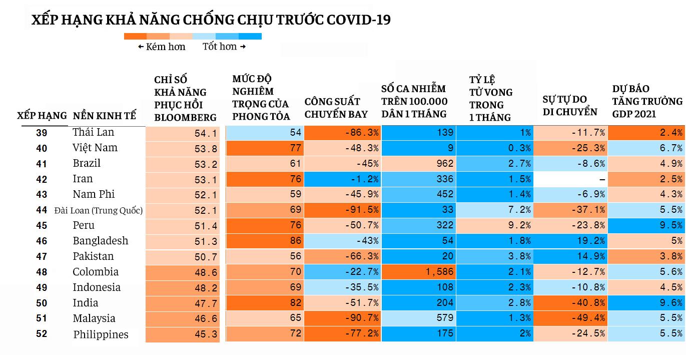 'Đầu tàu' TP HCM hơn 16.000 ca nhiễm và những điểm khác của làn sóng COVID-19 mới khiến kinh tế có thể chịu ảnh hưởng trầm trọng hơn - Ảnh 8.