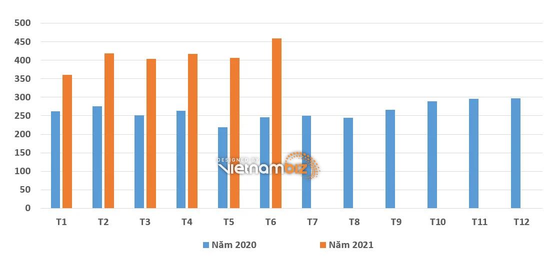Nhập khẩu phế liệu sắt thép từ Mỹ tăng đột biến - Ảnh 2.