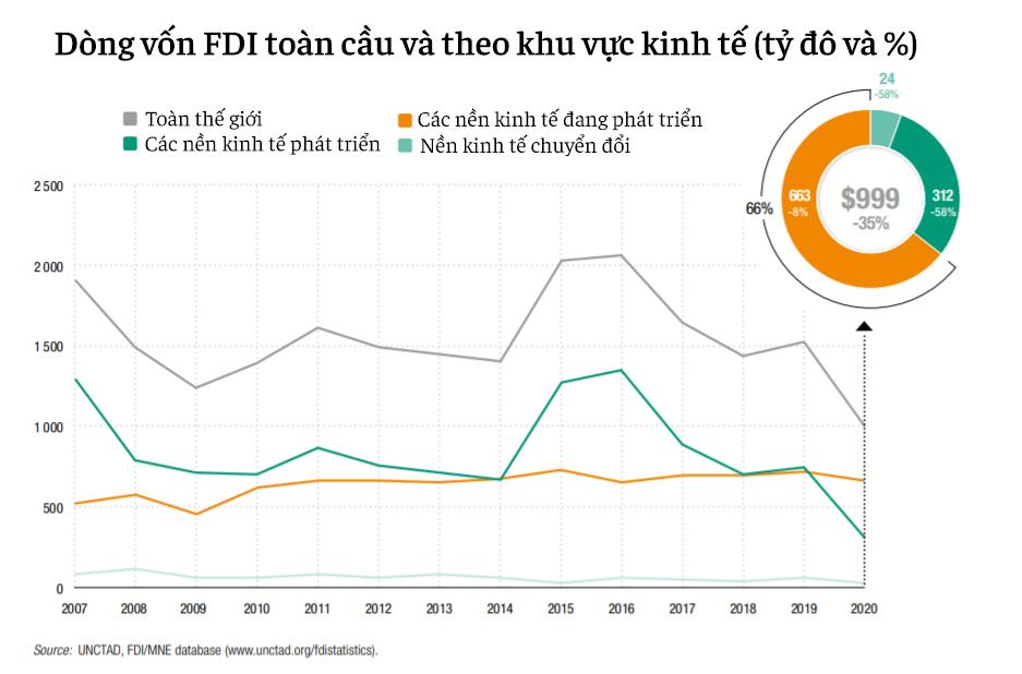 20 nền kinh tế thu hút FDI nhiều nhất thế giới: Việt Nam vượt Nhật Bản, là một trong ba đại diện Đông Nam Á lọt top - Ảnh 2.