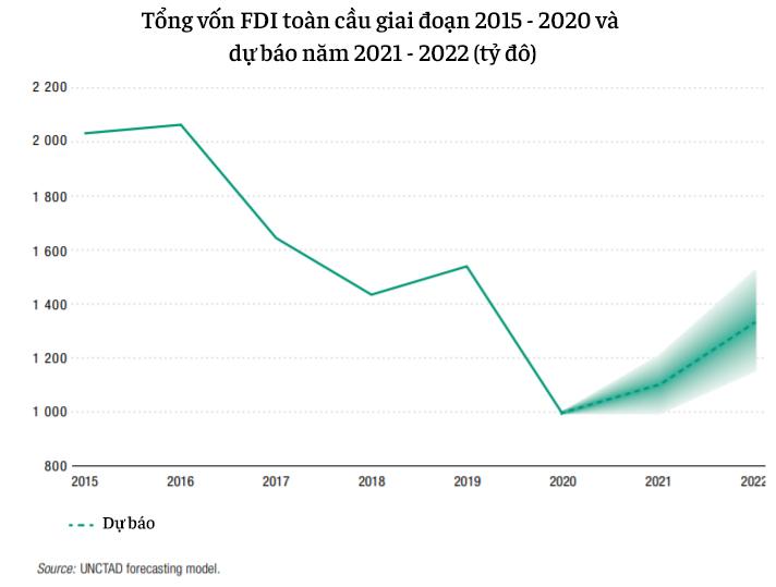 20 nền kinh tế thu hút FDI nhiều nhất thế giới: Việt Nam vượt Nhật Bản, là một trong ba đại diện Đông Nam Á lọt top - Ảnh 3.