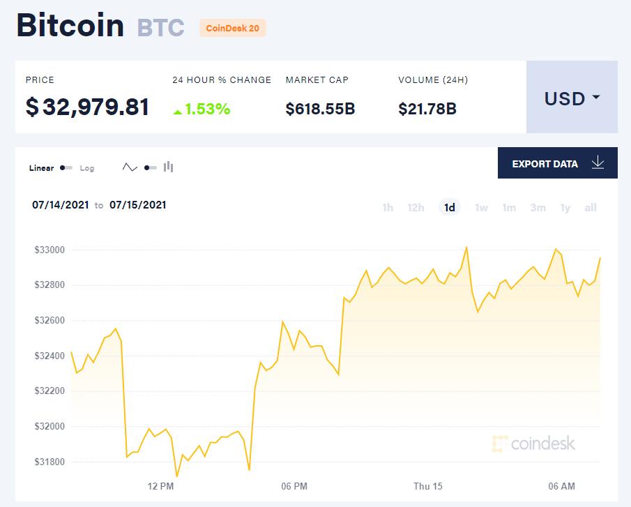 Giá bitcoin hôm nay 15/7/21. (Nguồn: CoinDesk).