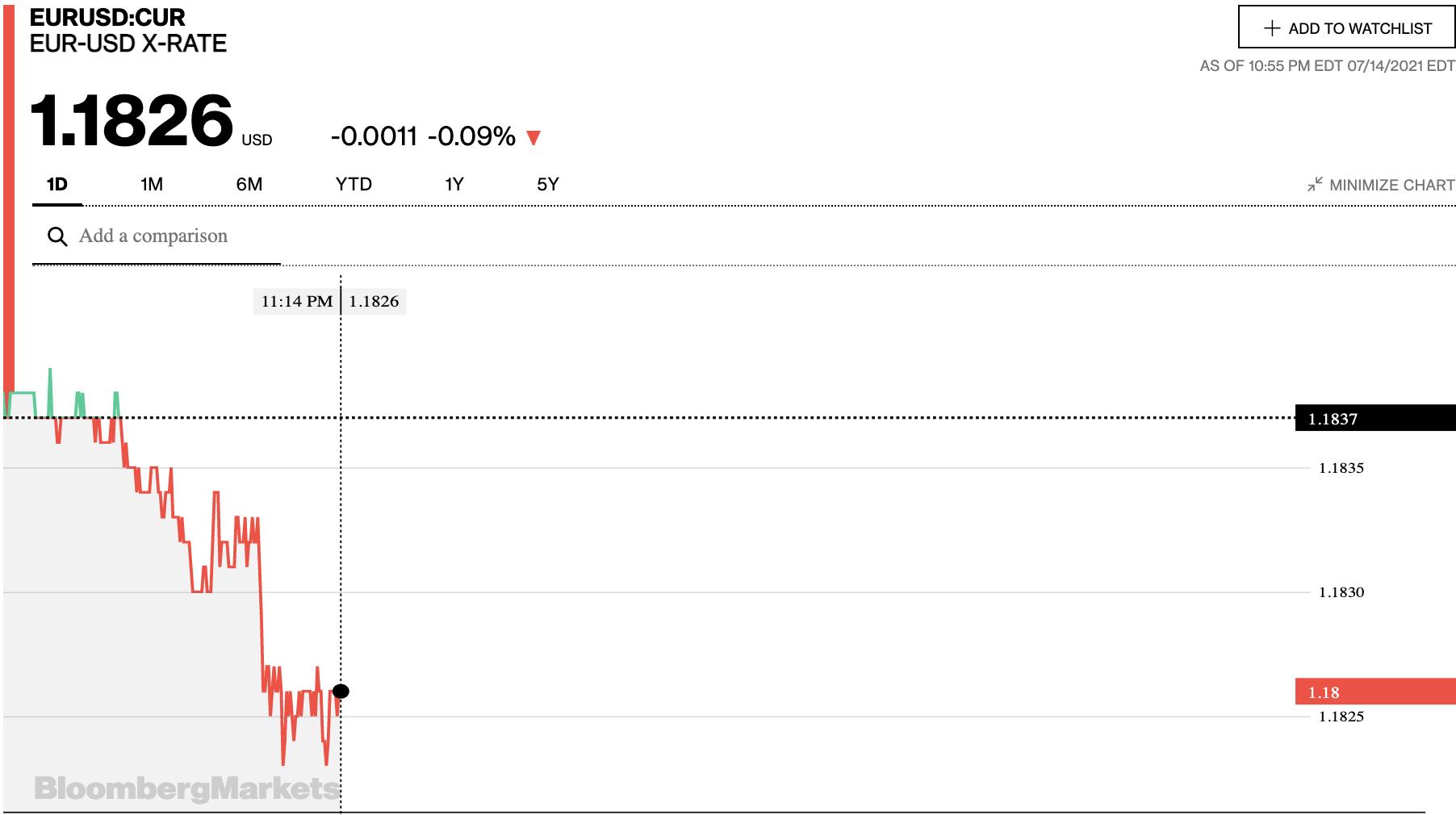 Tỷ giá euro hôm nay 15/7: Đồng loạt quay đầu tăng tại các ngân hàng và thị trường chợ đen - Ảnh 2.