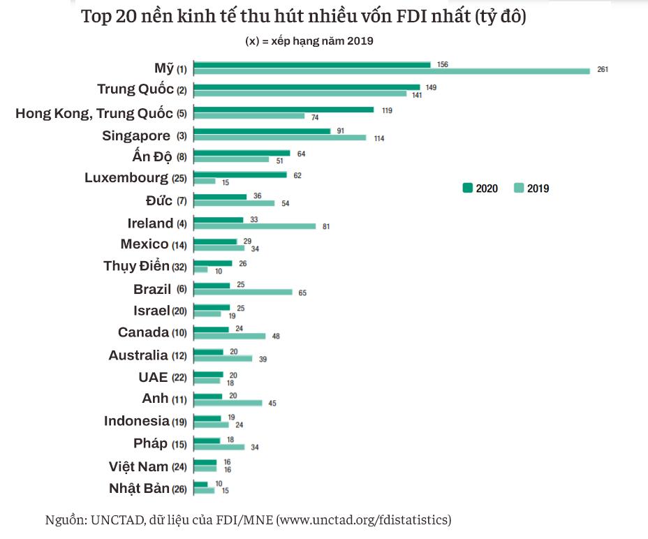 20 nền kinh tế thu hút FDI nhiều nhất thế giới: Việt Nam vượt Nhật Bản, là một trong ba đại diện Đông Nam Á lọt top - Ảnh 1.
