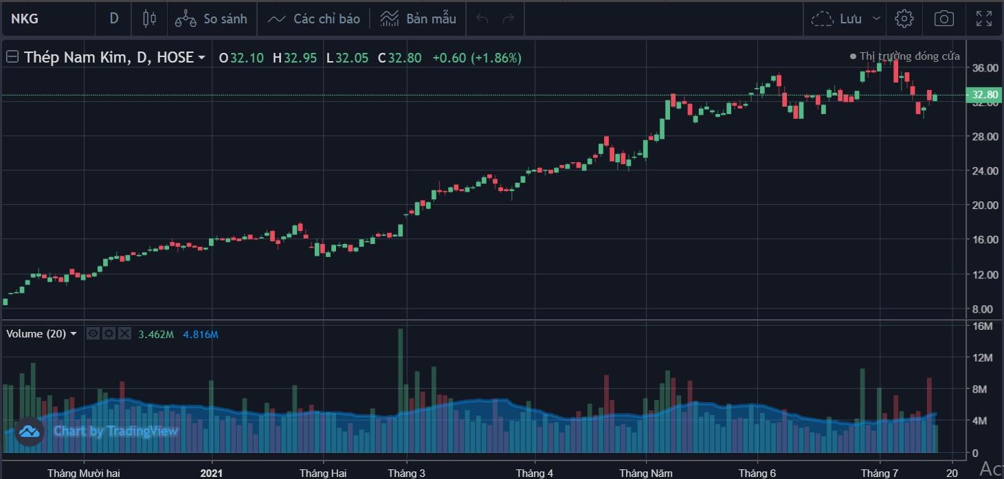 Cổ phiếu tâm điểm 15/7: ACB, NKG, - Ảnh 3.