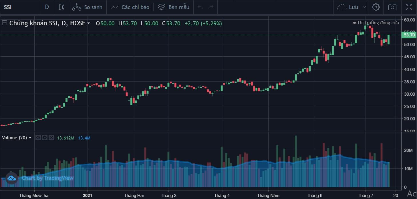 Cổ phiếu tâm điểm 15/7: ACB, SSI, NKG - Ảnh 3.