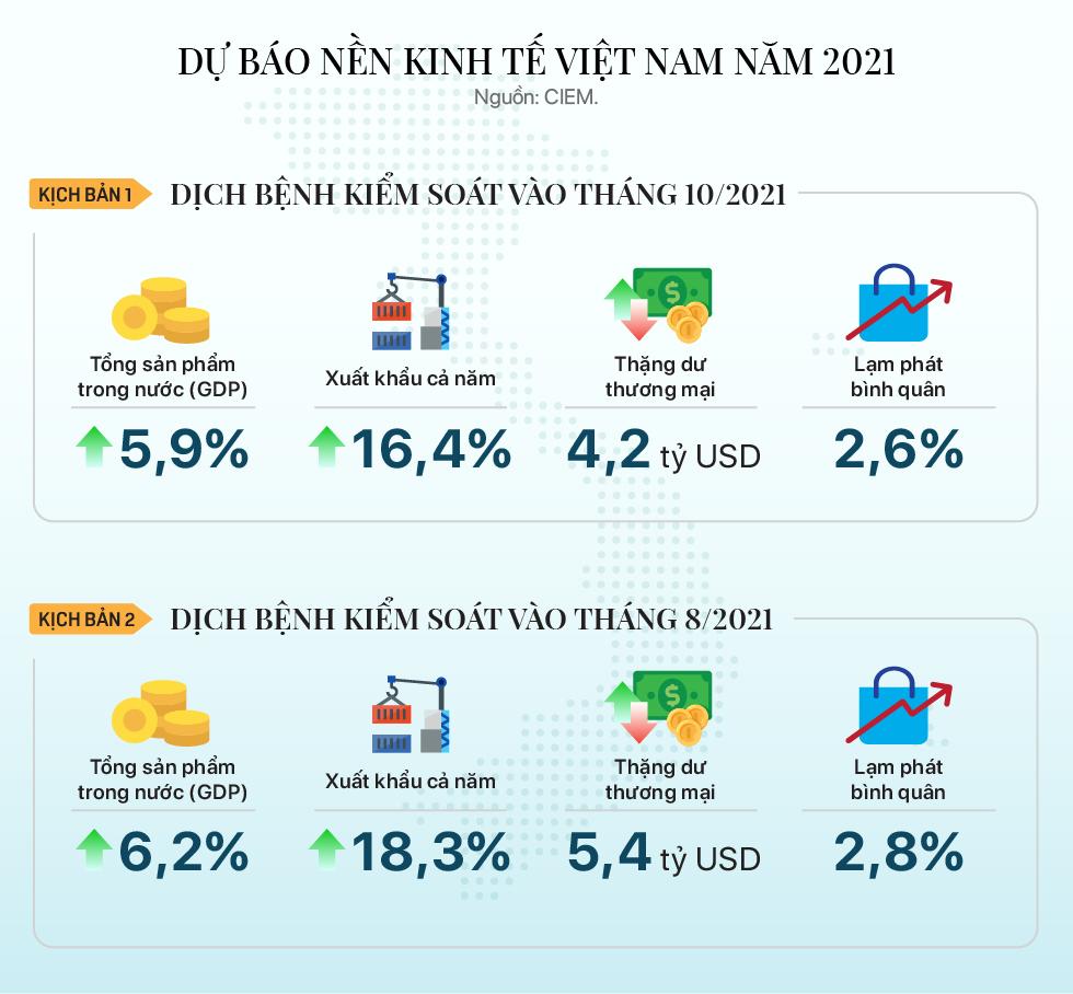 CIEM dự báo tăng trưởng GDP Việt Nam thấp hơn mục tiêu 6,5% - Ảnh 1.