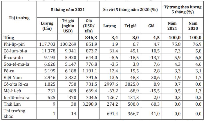 Hàn Quốc tăng gần 50% trị giá nhập khẩu chuối Việt Nam trong 5 tháng đầu năm - Ảnh 2.