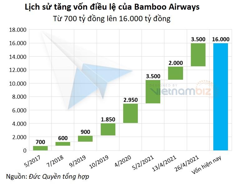 Cuộc chơi tăng vốn của các hãng hàng không: Bamboo Airways dẫn đầu, Vietnam Airlines sắp vượt lên - Ảnh 1.