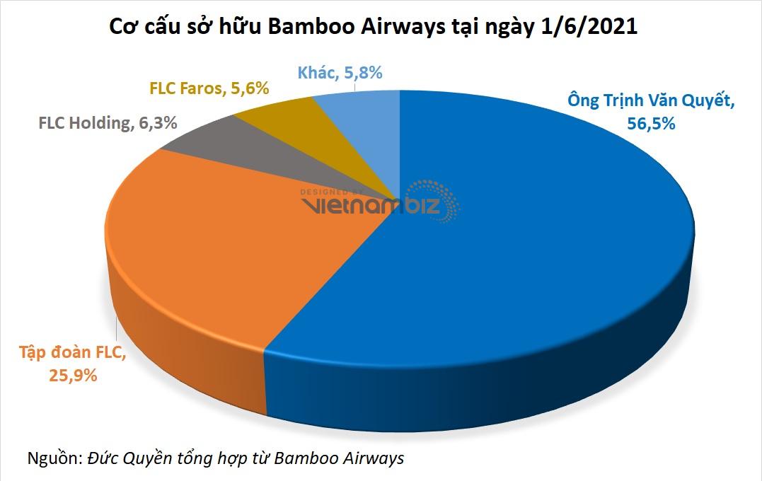 Cuộc chơi tăng vốn của các hãng hàng không: Bamboo Airways dẫn đầu, Vietnam Airlines sắp vượt lên - Ảnh 2.