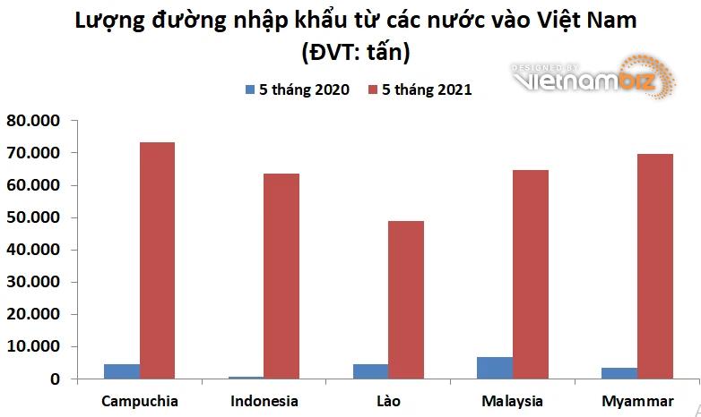 VSSA: Nhập khẩu đường tăng gấp 16 lần 5 tháng đầu năm là hiện tượng bất thường - Ảnh 1.