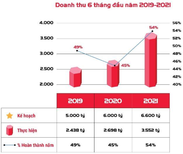 Công trình Viettel tăng trưởng trên 500% về đầu tư hạ tầng trong 6 tháng đầu năm - Ảnh 1.
