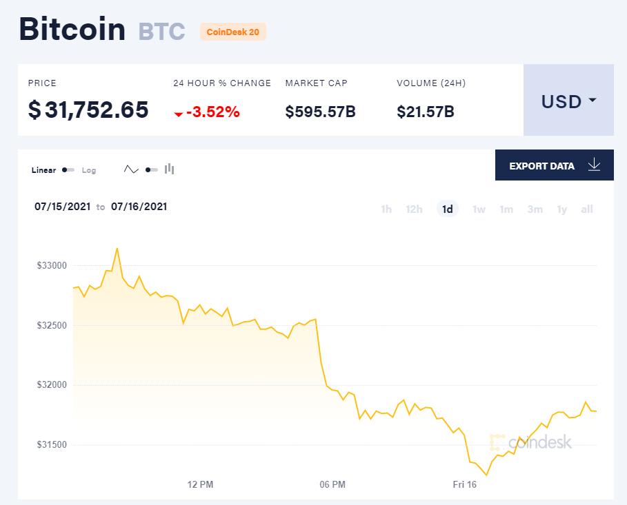 Giá bitcoin hôm nay 16/7/21. (Nguồn: CoinDesk).