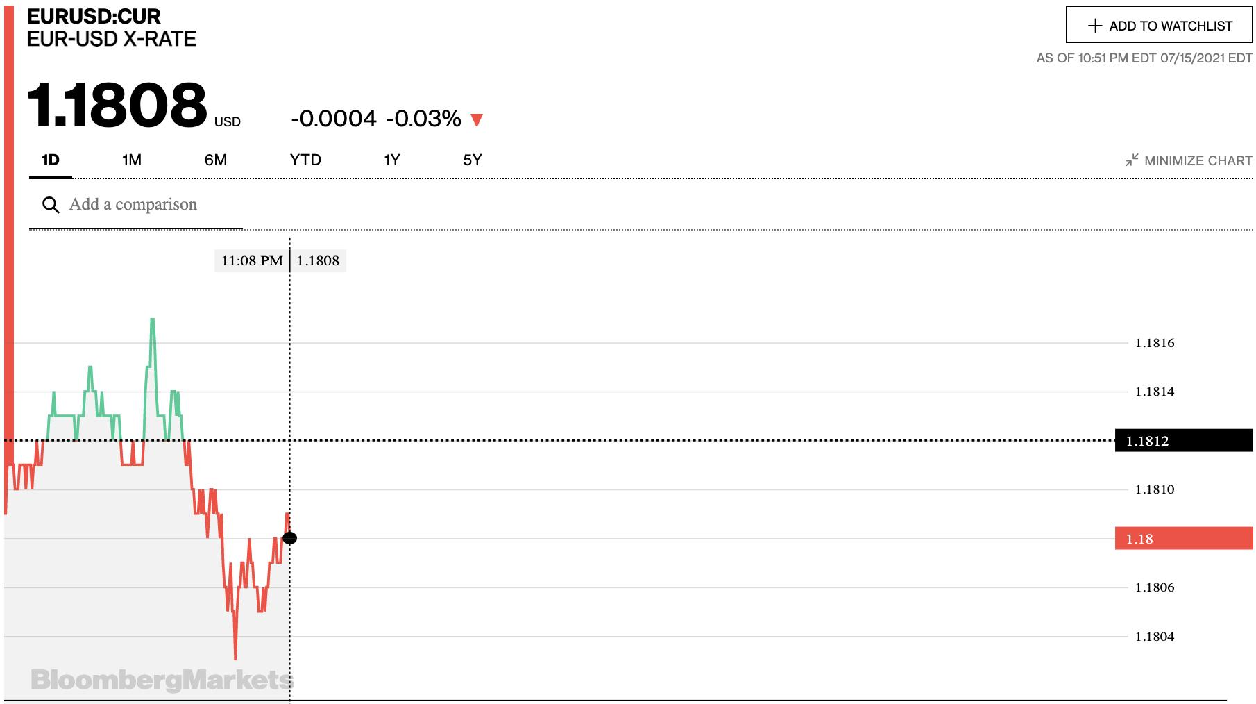 Tỷ giá euro hôm nay 16/7: Đồng loạt quay đầu giảm tại các ngân hàng và thị trường chợ đen - Ảnh 2.