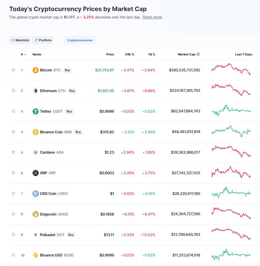 Nhóm 10 đồng tiền hàng đầu theo giá trị thị trường ngày 16/7/2021. (Nguồn: CoinMarketCap).