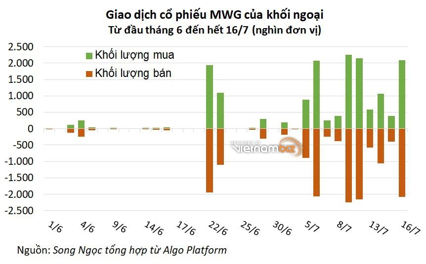 Khối ngoại trao tay hơn 6 triệu cổ phiếu MWG khi giá lập đỉnh, trị giá gần 1.200 tỷ - Ảnh 3.