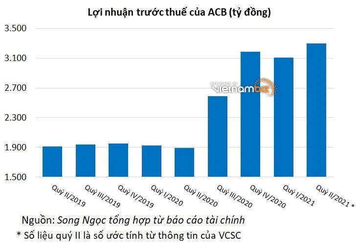 Lợi nhuận ACB tăng 66% so với cùng kỳ - Ảnh 3.