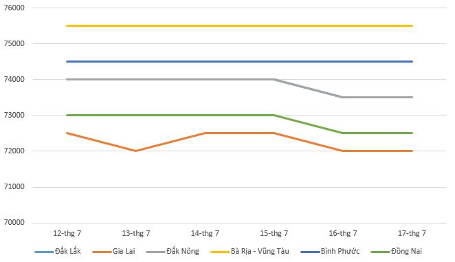 Giá tiêu hôm nay 18/7: Thị trường các tỉnh trong tuần qua ít biến động - Ảnh 1.