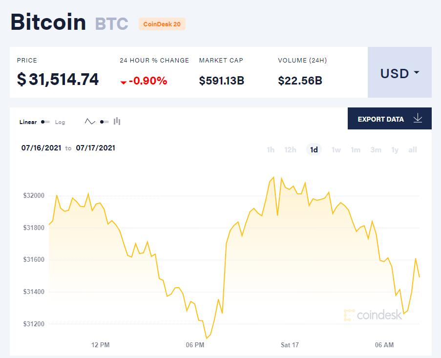 Giá bitcoin hôm nay 17/7/21. (Nguồn: CoinDesk).