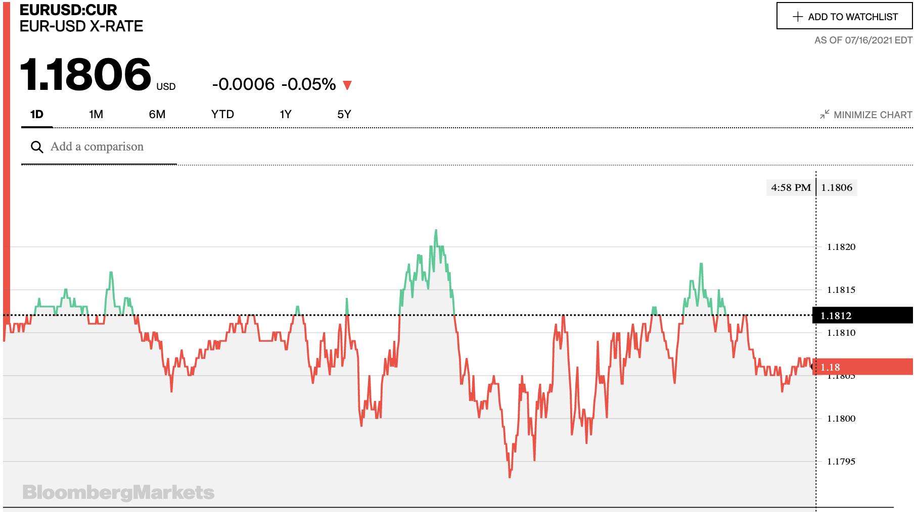 Tỷ giá euro hôm nay 17/7: Đa số ngân hàng giảm nhẹ ngày cuối tuần - Ảnh 2.