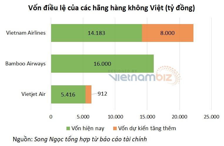 Cuộc chơi tăng vốn của các hãng hàng không: Bamboo Airways dẫn đầu, Vietnam Airlines sắp vượt lên - Ảnh 5.