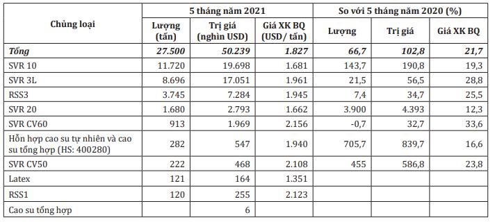 Giá trị xuất khẩu cao su sang Ấn Độ tăng gần 103% trong 5 tháng đầu năm - Ảnh 1.
