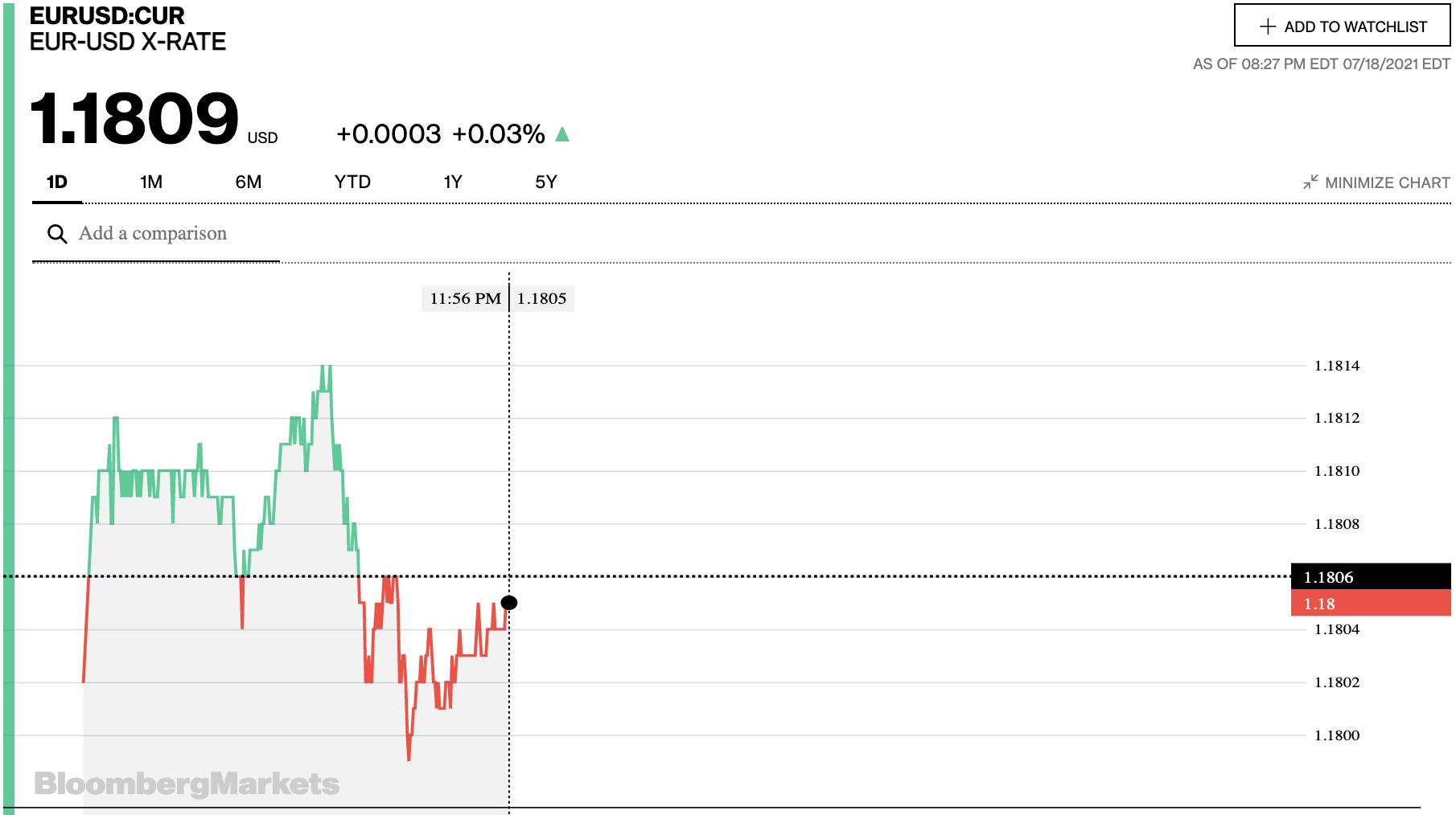 Tỷ giá euro hôm nay 19/7: Biến động trái chiều tại các ngân hàng ngày đầu tuần - Ảnh 2.