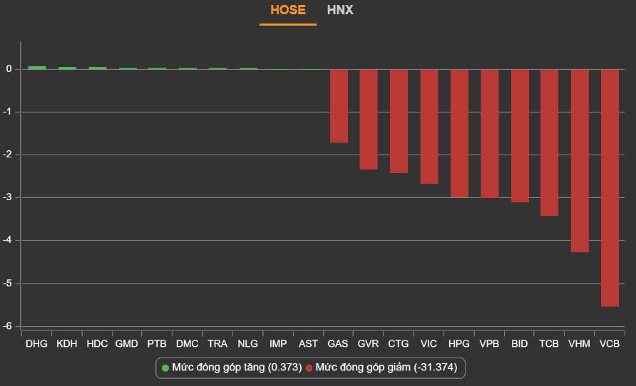 Cổ phiếu ngân hàng 'đỏ lửa' bất chấp thông tin lãi quý II tăng mạnh - Ảnh 1.