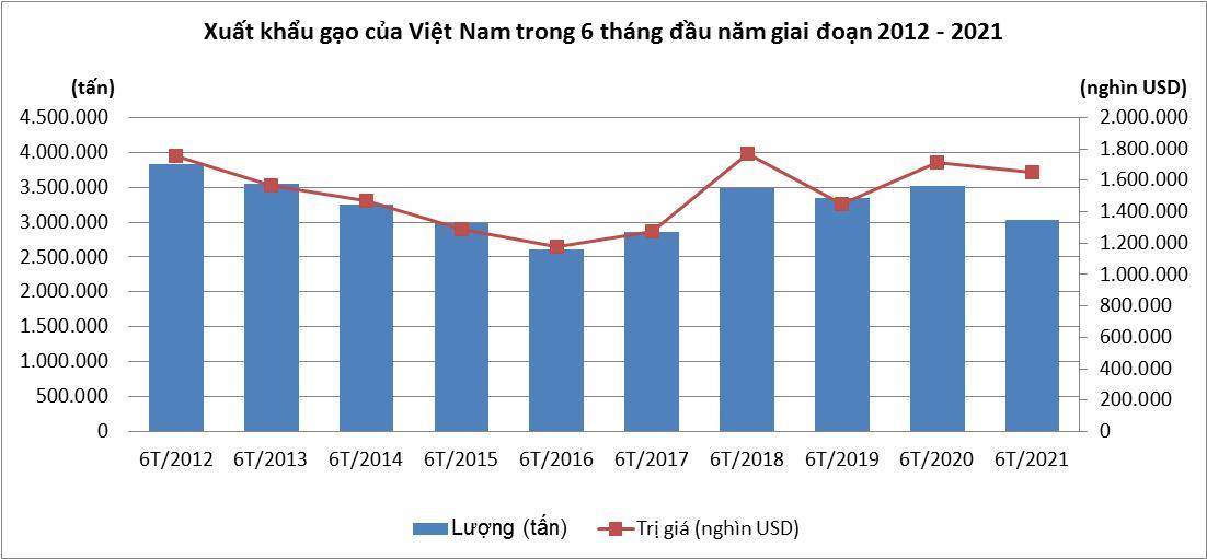 Xuất khẩu gạo chuyển dịch theo hướng giảm lượng, tăng chất - Ảnh 1.