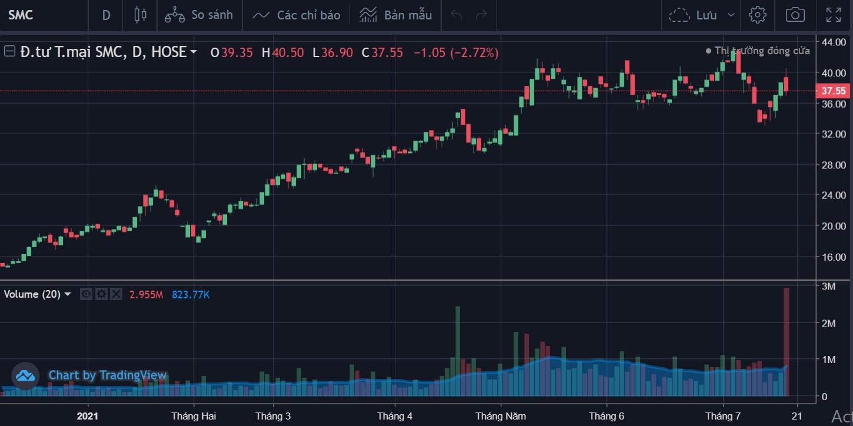 Cổ phiếu tâm điểm 20/7: CTR, HDC, SMC - Ảnh 3.