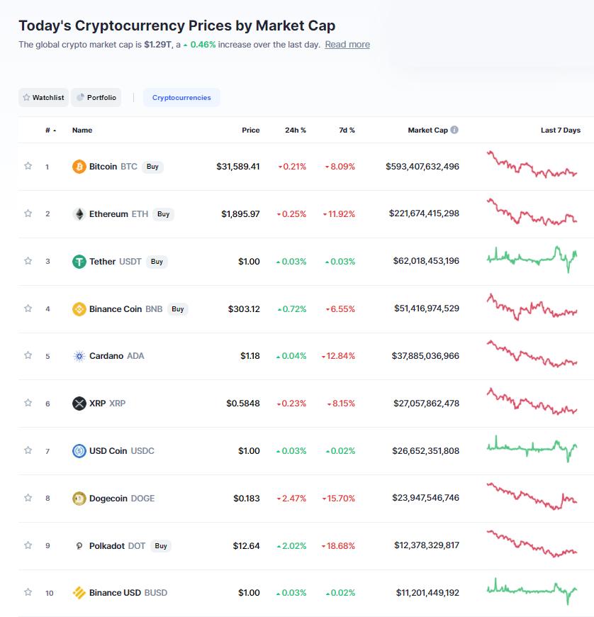 Nhóm 10 đồng tiền hàng đầu theo giá trị thị trường ngày 19/7/2021. (Nguồn: CoinMarketCap).