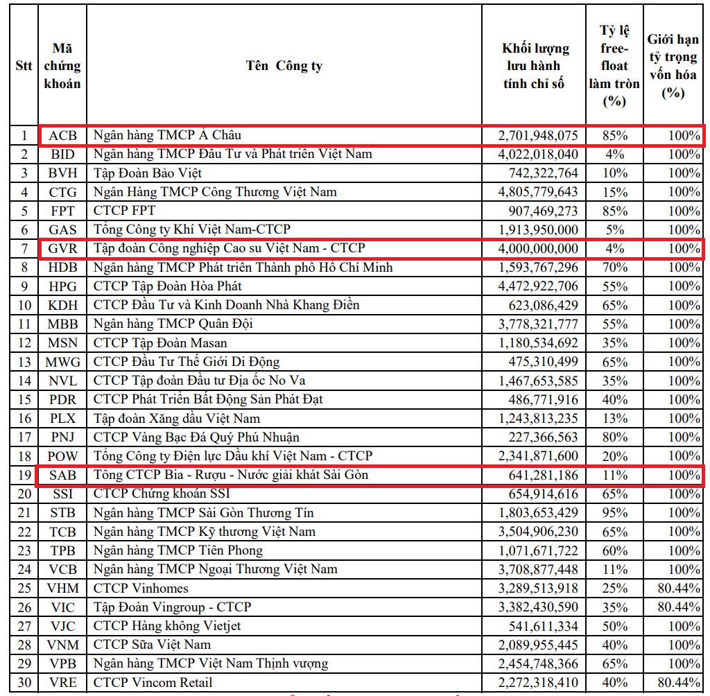 TCH, SBT cùng REE rời rổ VN30; ACB, GVR và SAB được thêm mới - Ảnh 1.
