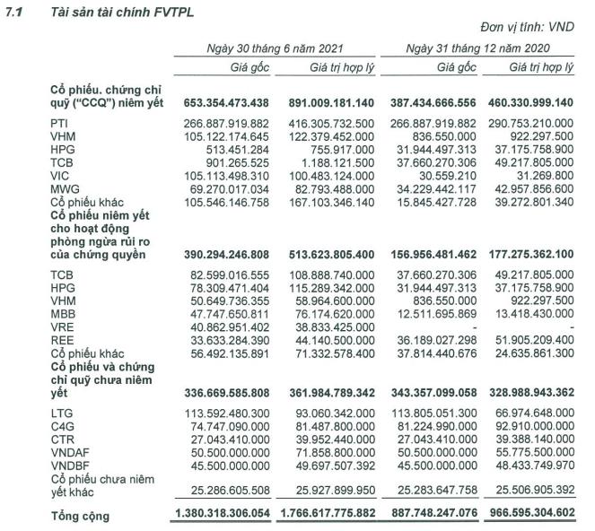 VNDirect hoàn thành 103% kế hoạch lợi nhuận sau 6 tháng đầu năm 2021 - Ảnh 2.