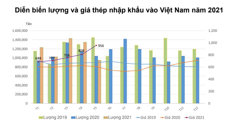Xuất khẩu thép nửa đầu năm 2021 tăng gần 85% - Ảnh 2.