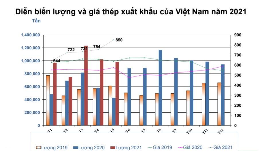 Xuất khẩu thép nửa đầu năm 2021 tăng gần 85% - Ảnh 1.