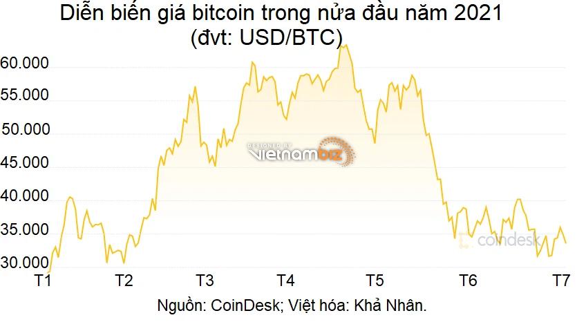 Sau nửa năm lên xuống bập bùng, bitcoin phải đối mặt với những rủi ro nào trong 6 tháng cuối năm? - Ảnh 2.