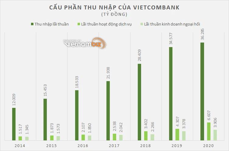Vietcombank dưới thời chủ tịch Nghiêm Xuân Thành - Ảnh 2.