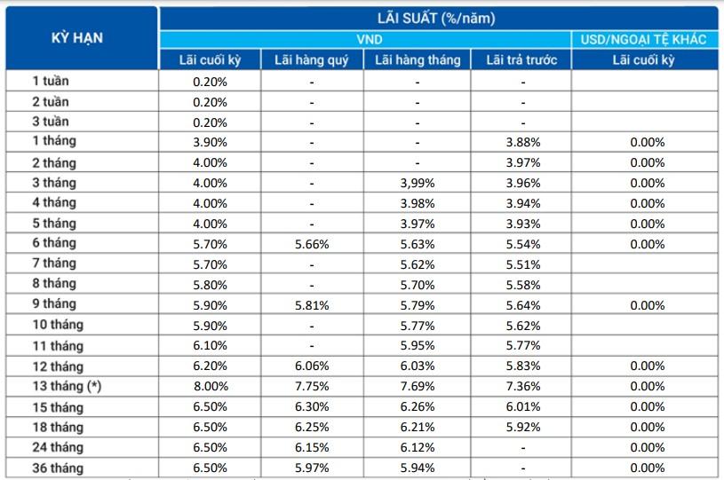 Lãi suất ngân hàng VietBank tháng 7/2021 cao nhất 8%/năm - Ảnh 1.
