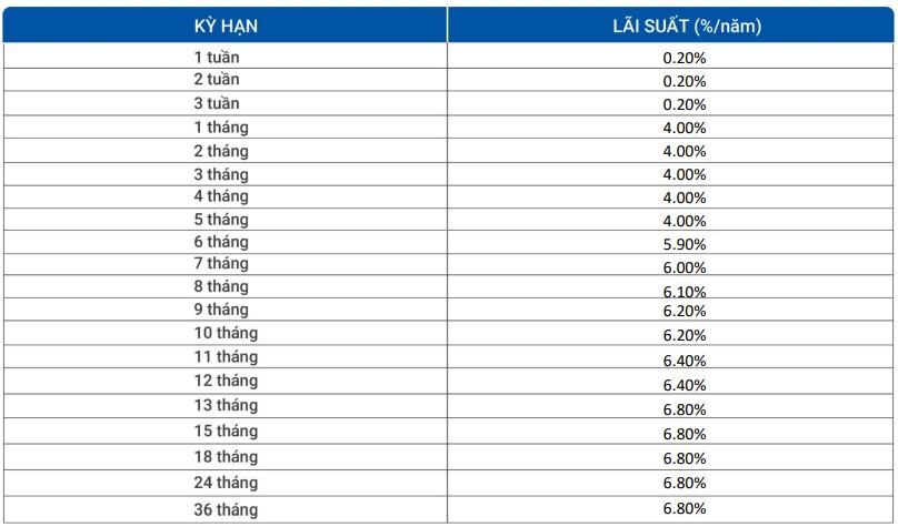 Lãi suất ngân hàng VietBank tháng 7/2021 cao nhất 8%/năm - Ảnh 2.