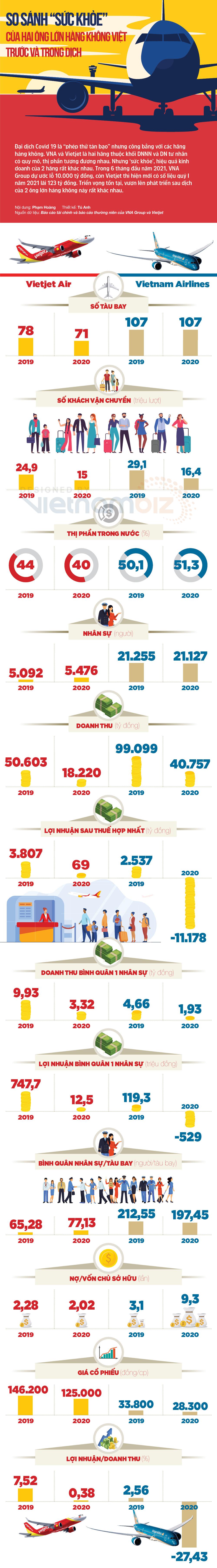 So sánh sức khỏe của hai ông lớn hàng không Việt trước và trong dịch - Ảnh 1.