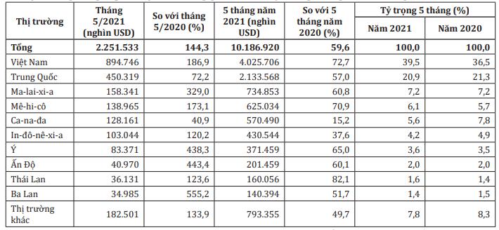 Việt Nam tiếp tục là thị trường cung cấp đồ nội thất gỗ hàng đầu cho Mỹ - Ảnh 2.